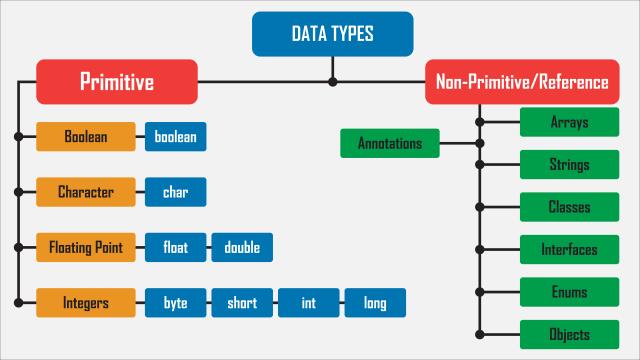Figura 1: Clases de tipos de datos genéricos primitivos y compuestos