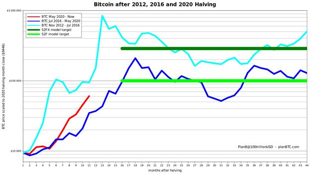 Gráficas del precio de bitcoin después del halving