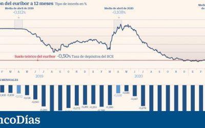 Nueva subida del euríbor en abril: ¿Cuándo encarecerá las hipotecas?